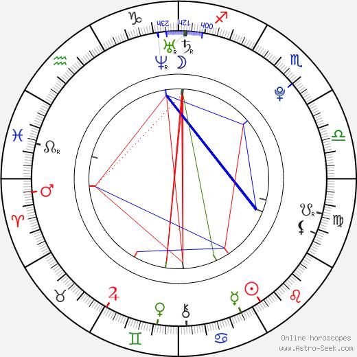 Lucie Petrišková день рождения гороскоп, Lucie Petrišková Натальная карта онлайн