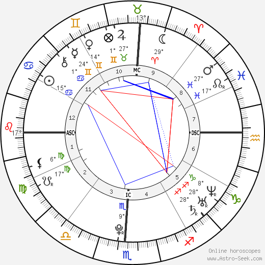 Mariana Faye Krueger birth chart, biography, wikipedia 2019, 2020