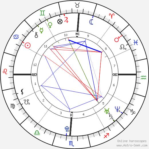 Mariana Faye Krueger birth chart, Mariana Faye Krueger astro natal horoscope, astrology
