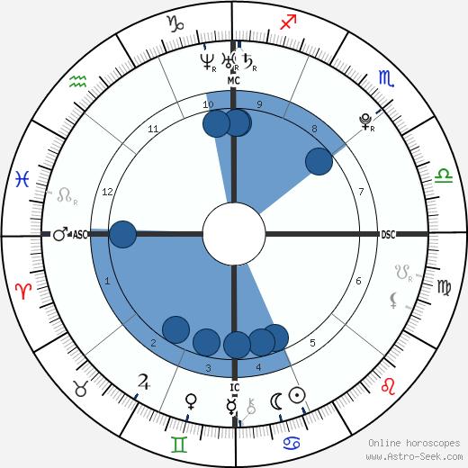 Matthew Brunolt wikipedia, horoscope, astrology, instagram