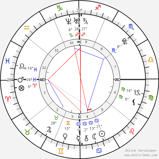 Matthew Brunolt birth chart, biography, wikipedia 2017, 2018