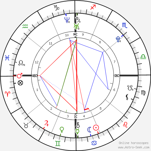 Matthew Brunolt astro natal birth chart, Matthew Brunolt horoscope, astrology