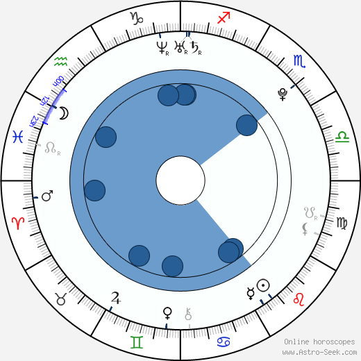 Nico Tortorella wikipedia, horoscope, astrology, instagram