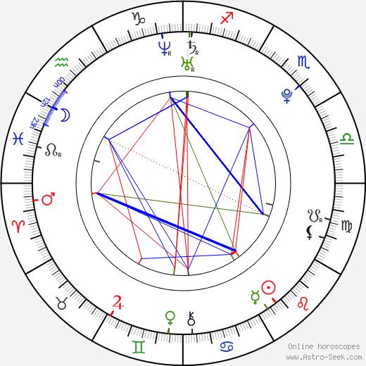 Нико Торторелла Nico Tortorella день рождения гороскоп, Nico Tortorella Натальная карта онлайн