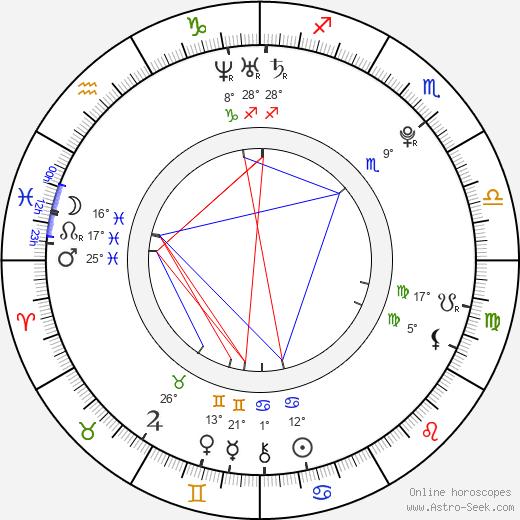 Niko Vakkuri birth chart, biography, wikipedia 2018, 2019