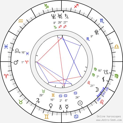 Sergi Busquets birth chart, biography, wikipedia 2019, 2020