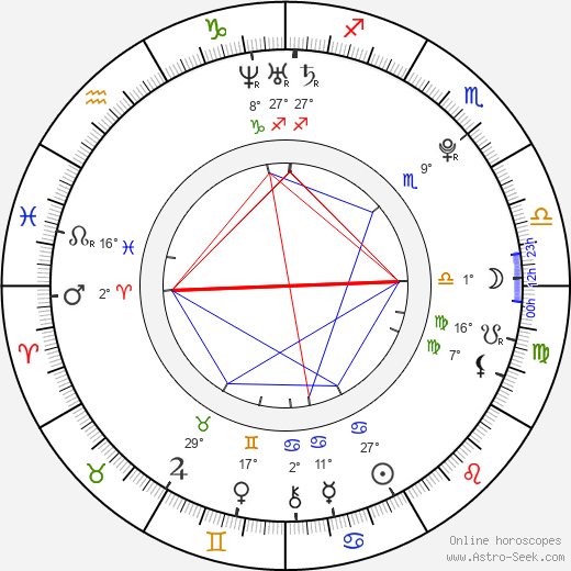 Shane Dawson birth chart, biography, wikipedia 2020, 2021