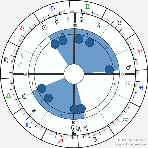 Silvestro Delle Cave wikipedia, horoscope, astrology, instagram