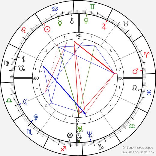 Silvestro Delle Cave astro natal birth chart, Silvestro Delle Cave horoscope, astrology