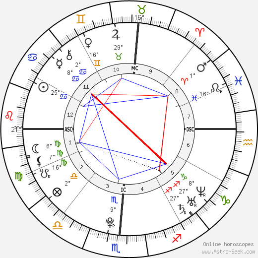 Summer Bishil birth chart, biography, wikipedia 2019, 2020