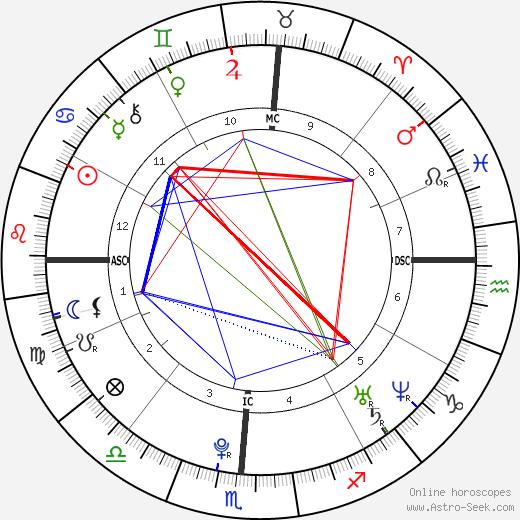 Summer Bishil astro natal birth chart, Summer Bishil horoscope, astrology