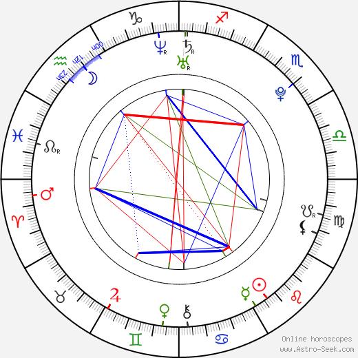 Tarjei Bø birth chart, Tarjei Bø astro natal horoscope, astrology
