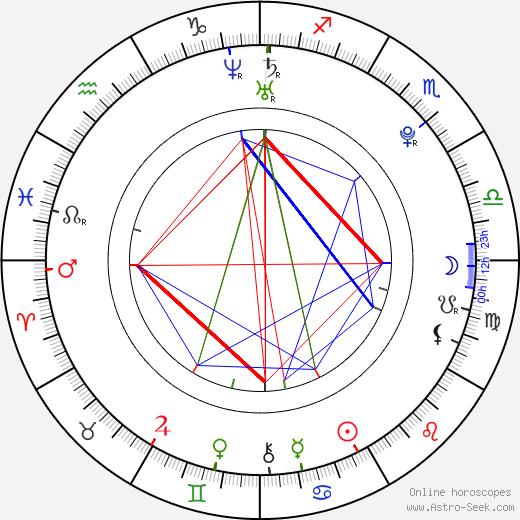 Vít Budinský astro natal birth chart, Vít Budinský horoscope, astrology