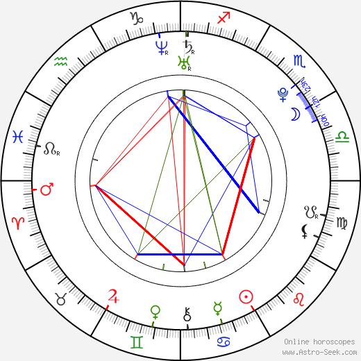 Yuriko Yoshitaka astro natal birth chart, Yuriko Yoshitaka horoscope, astrology