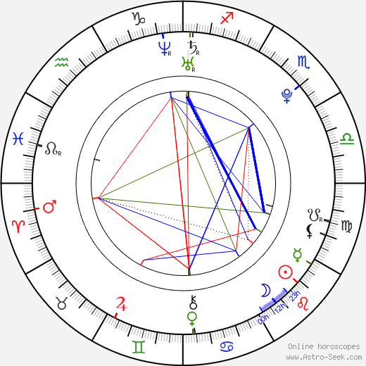 Boris Malagurski birth chart, Boris Malagurski astro natal horoscope, astrology