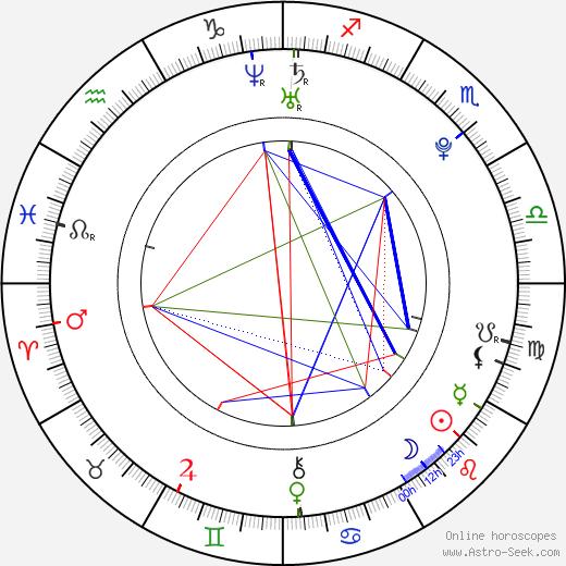 Boris Malagurski tema natale, oroscopo, Boris Malagurski oroscopi gratuiti, astrologia