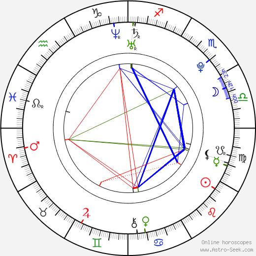 Брэди Корбет Brady Corbet день рождения гороскоп, Brady Corbet Натальная карта онлайн