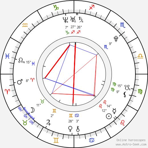 Carly Foulkes birth chart, biography, wikipedia 2019, 2020