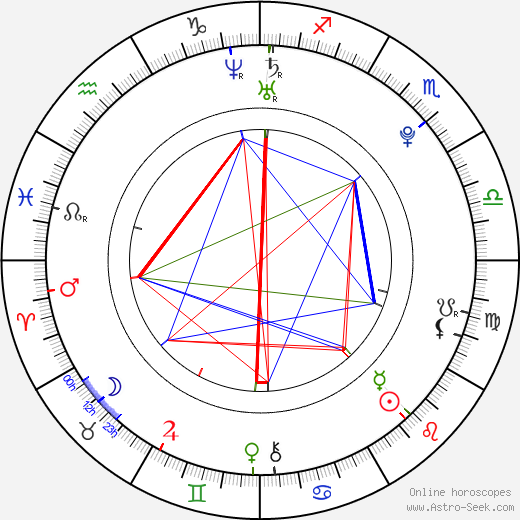 Carly Foulkes birth chart, Carly Foulkes astro natal horoscope, astrology