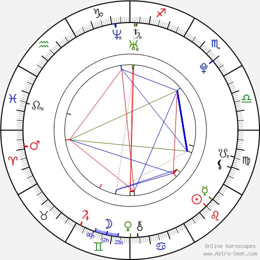 Christoph Watrin astro natal birth chart, Christoph Watrin horoscope, astrology