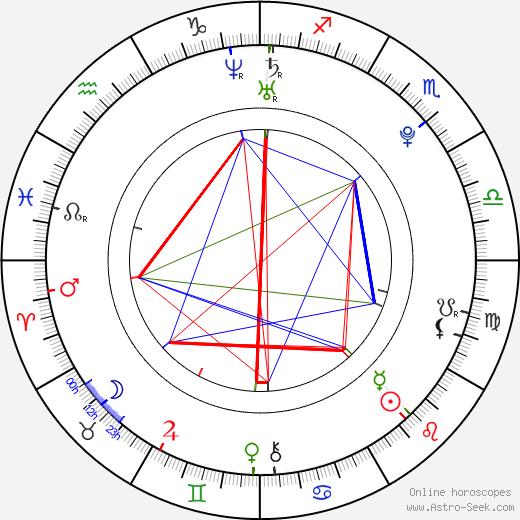 David Kaye birth chart, David Kaye astro natal horoscope, astrology