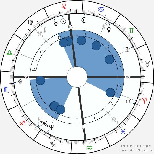 Dylan Ferguson wikipedia, horoscope, astrology, instagram