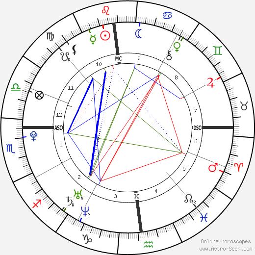 Dylan Ferguson день рождения гороскоп, Dylan Ferguson Натальная карта онлайн