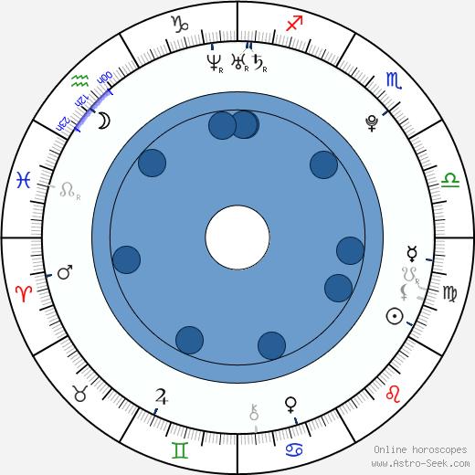 Eliška Podlipná wikipedia, horoscope, astrology, instagram