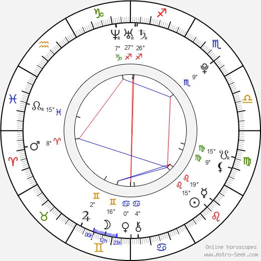 Elizaveta Kuznetsova birth chart, biography, wikipedia 2019, 2020