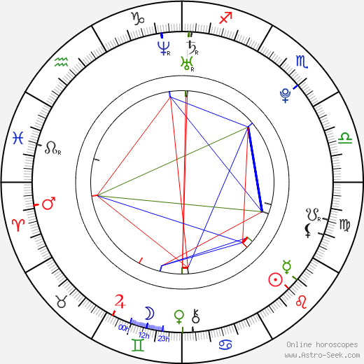 Elizaveta Kuznetsova astro natal birth chart, Elizaveta Kuznetsova horoscope, astrology