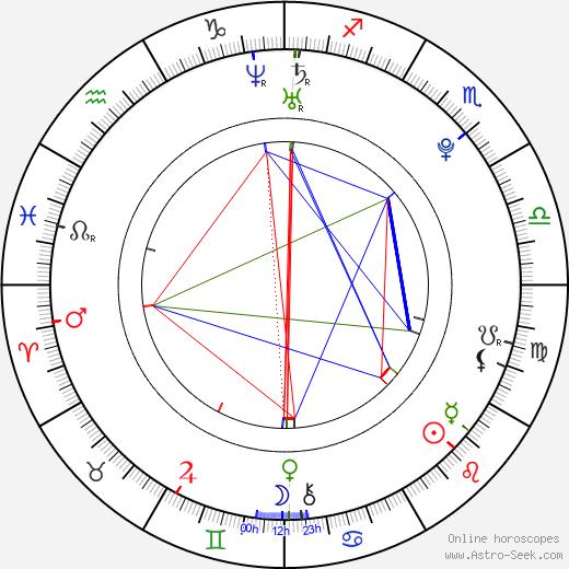 Flavia Bujor день рождения гороскоп, Flavia Bujor Натальная карта онлайн