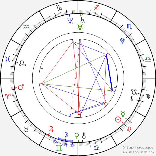 Holliday Grainger Birth Chart Horoscope, Date of Birth, Astro