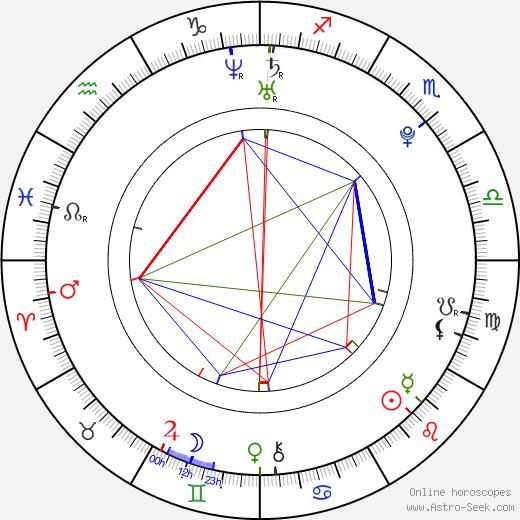 Jared Murillo день рождения гороскоп, Jared Murillo Натальная карта онлайн