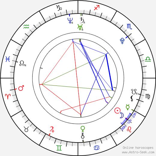 Justin Gaston birth chart, Justin Gaston astro natal horoscope, astrology