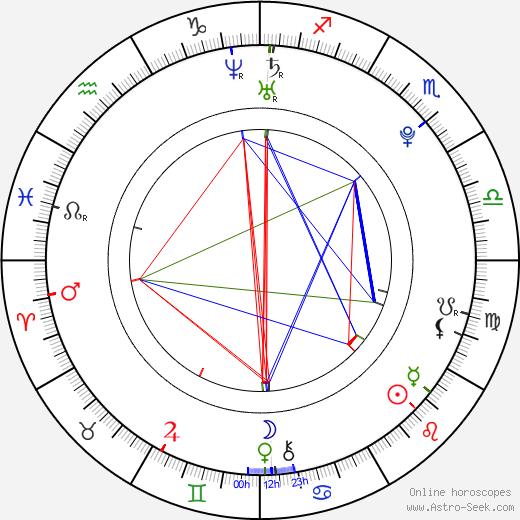 Лора Слейд Уиггинс Laura Wiggins день рождения гороскоп, Laura Wiggins Натальная карта онлайн