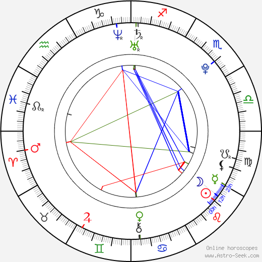 Leah Pipes birth chart, Leah Pipes astro natal horoscope, astrology
