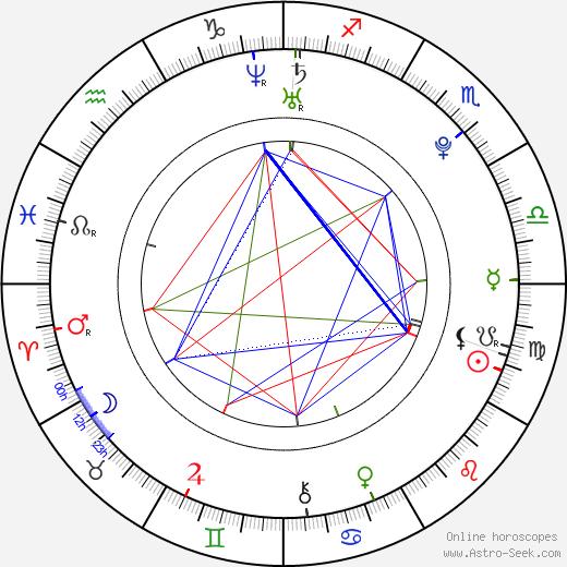 Natasa Petrovic tema natale, oroscopo, Natasa Petrovic oroscopi gratuiti, astrologia