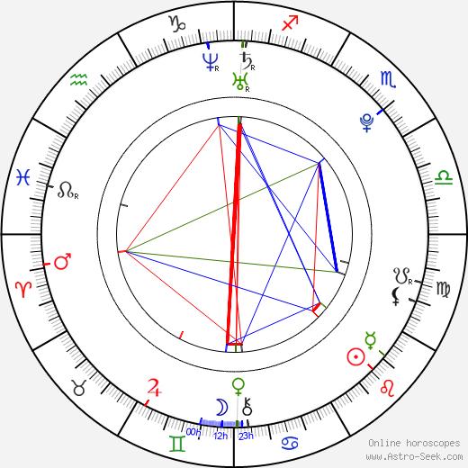 Ni Ni день рождения гороскоп, Ni Ni Натальная карта онлайн