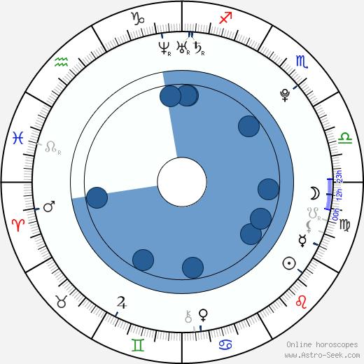 Oskaras Agafonovas wikipedia, horoscope, astrology, instagram