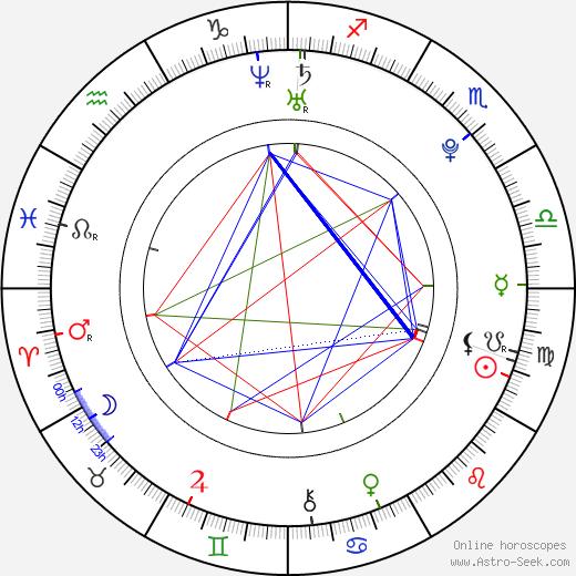 Petr Kutal astro natal birth chart, Petr Kutal horoscope, astrology