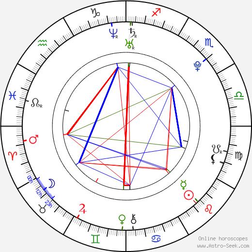 Romeo Nightingale birth chart, Romeo Nightingale astro natal horoscope, astrology
