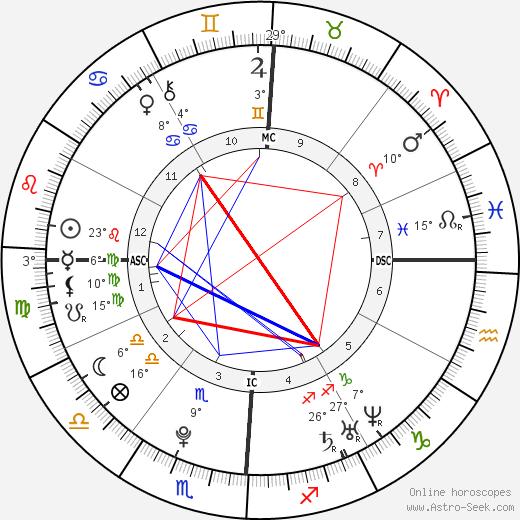 Rumer Willis birth chart, biography, wikipedia 2019, 2020