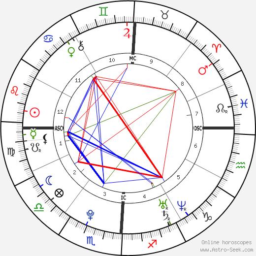 Rumer Willis astro natal birth chart, Rumer Willis horoscope, astrology