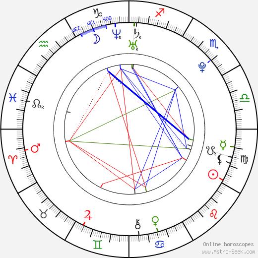 Rupert Grint birth chart, Rupert Grint astro natal horoscope, astrology