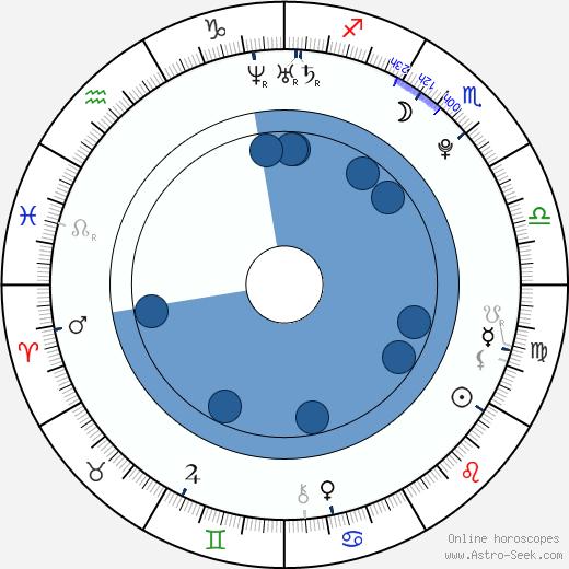 Strify wikipedia, horoscope, astrology, instagram