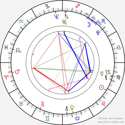 Strify astro natal birth chart, Strify horoscope, astrology