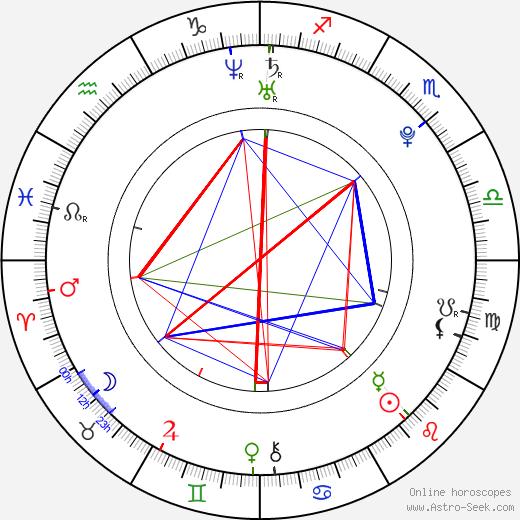 Tom Parker birth chart, Tom Parker astro natal horoscope, astrology