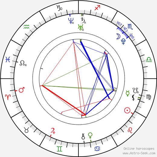 Travis Tedford astro natal birth chart, Travis Tedford horoscope, astrology