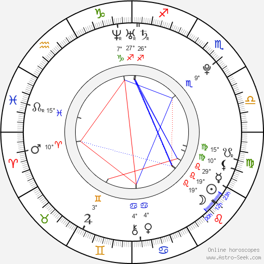 Tyson Fury birth chart, biography, wikipedia 2019, 2020