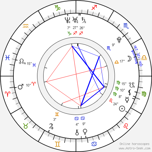 Zuzana Kubalová birth chart, biography, wikipedia 2020, 2021